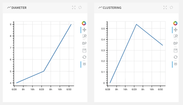 Diameter & clustering