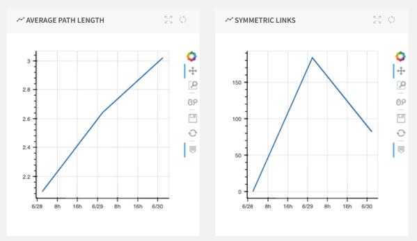 Average Path length & symmetry