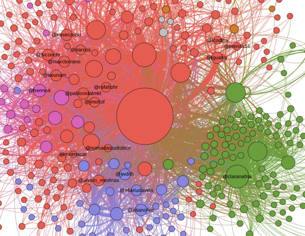 situación de los ponentes dn la red de Comunica2019